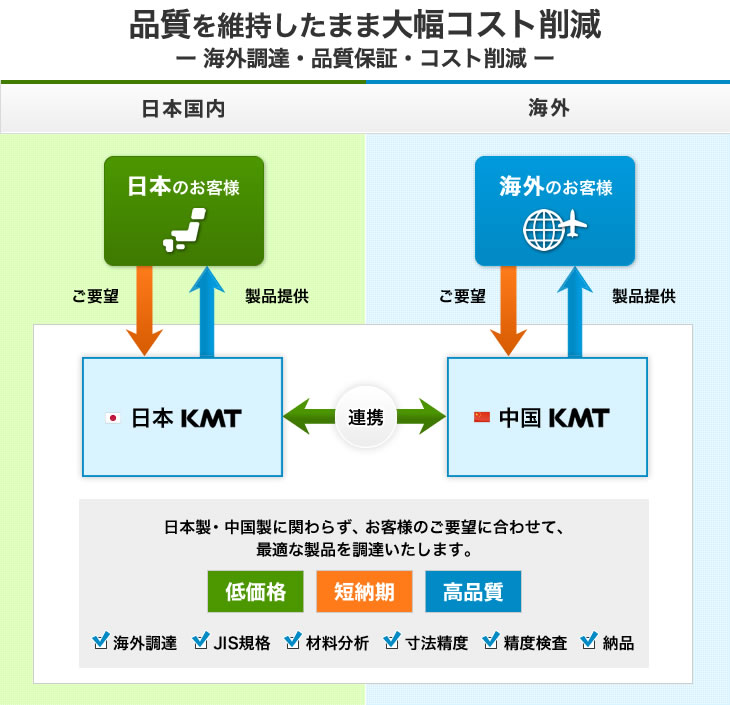 日本製品の輸出・海外製品の輸入、海外販路